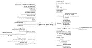 Professional Development Mind Map