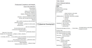 Professional Development Mind Map