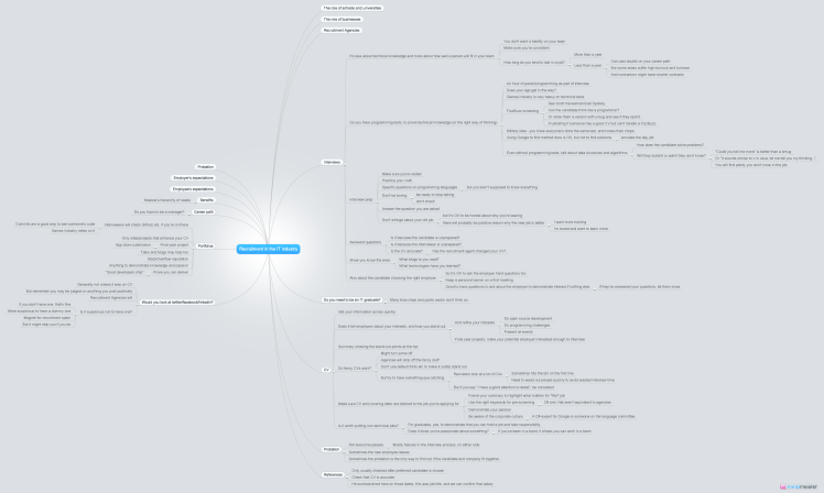 Recruitment in the IT industry Mindmap