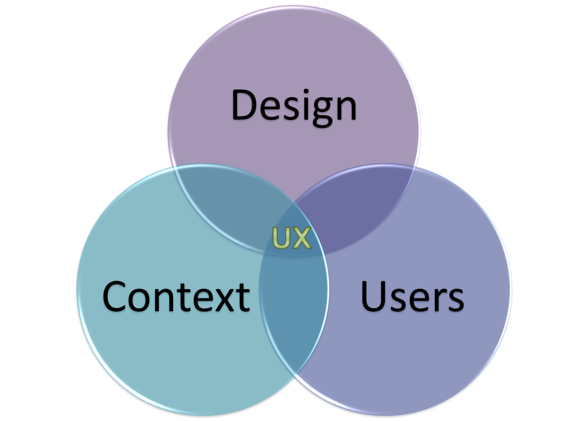 User Experience : A quick introduction for developers